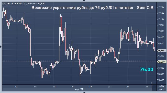 Сбербанк ждет усиления рубля в четверг