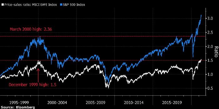 Рынок акций Европы и Азии отстал от S&P 500 на три года