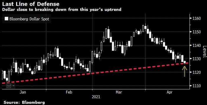 Доллар тестирует линию восходящего тренда