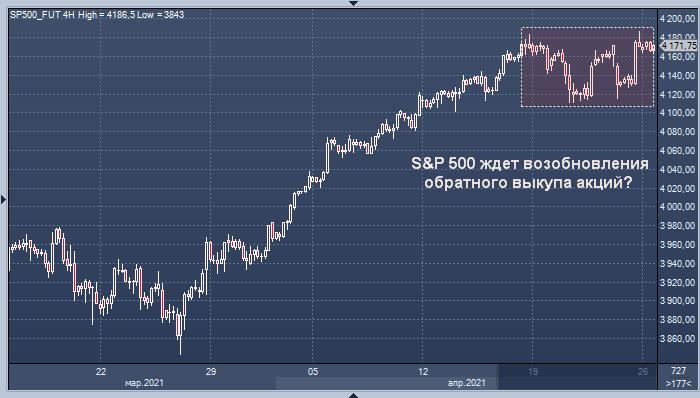 Goldman Sachs нашел повод для дальнейшего роста рынка акций