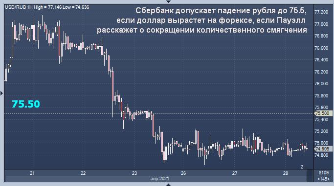 Сбербанк рассказал, что ждать от рубля в день, когда ...