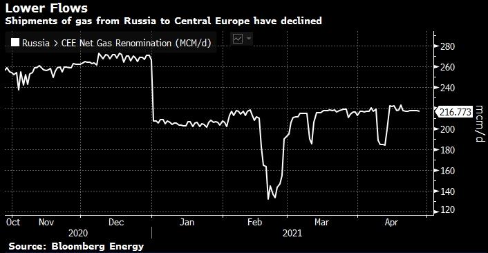 Цены на газ в Европе растут после отказа Газпрома ...