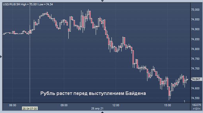 Курс рубля активно растет