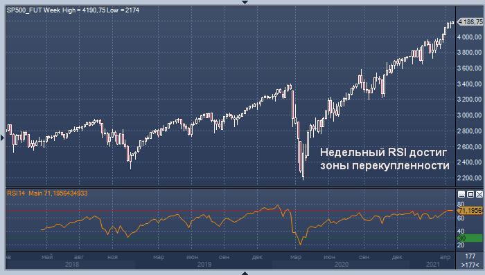 Berenberg: приток капитала на рынок акций продолжится, ...