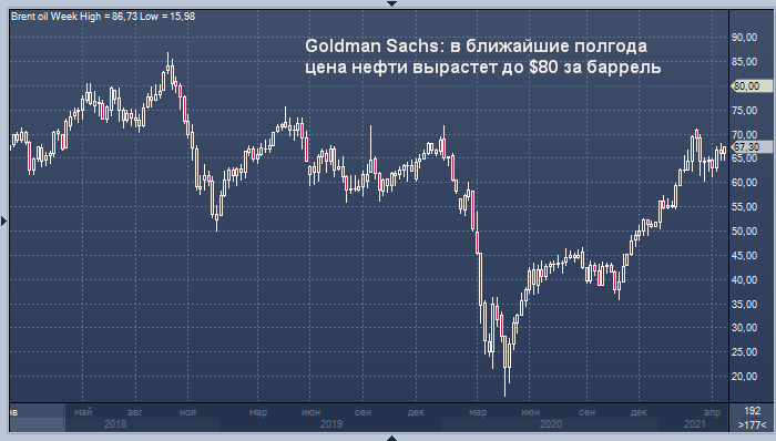 Goldman Sachs ждет мощнейшего за всю историю роста спроса ...