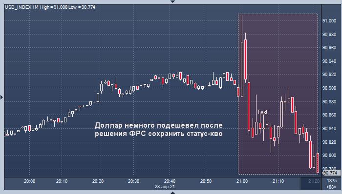 Доллар подешевел, а рынок акций подрос после ...