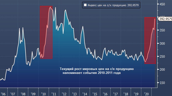 Deutsche Bank: рост цен на продовольствие грозит ...