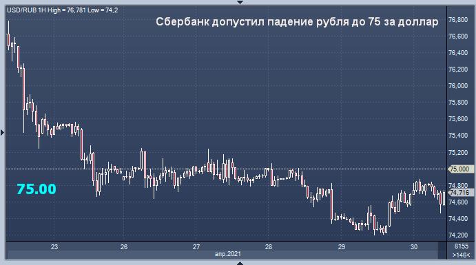 Сбербанк дал прогноз курса рубля на сегодня