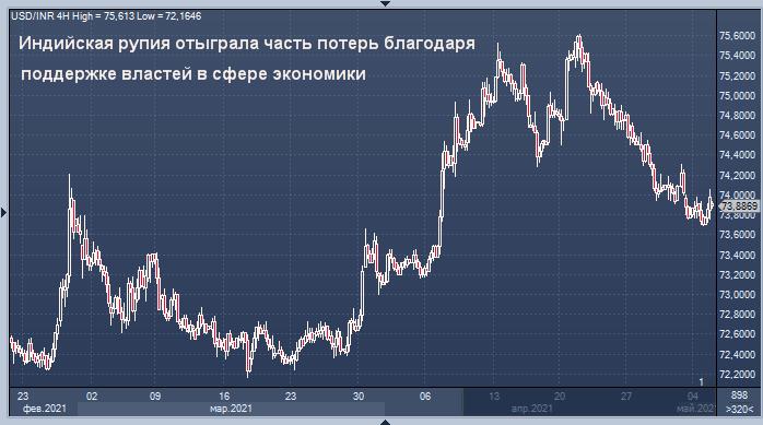 Валюты EM падают из-за намеков о повышении ставок в США