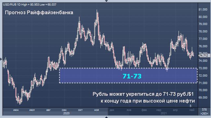 Райффайзенбанк прогнозирует укрепление рубля ...