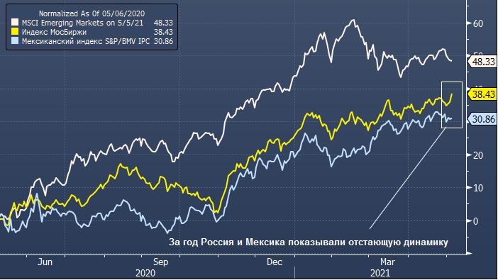 Goldman Sachs рекомендовал в случае укрепления доллара ...