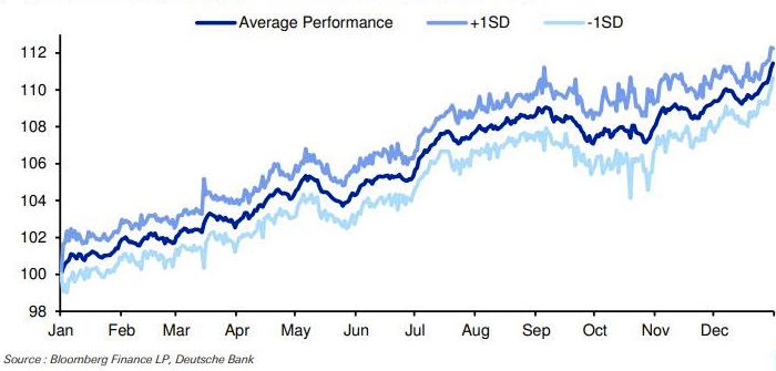 Deutsche Bank: продавайте акции в мае и покупайте обратно ...