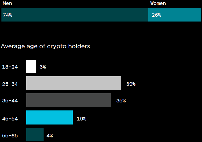 Gemini: 14% американцев владеют криптовалютой, и еще 13% ...