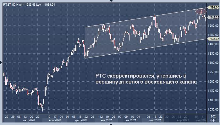 Рынок акций России нацелен на рост, но покупателям ...