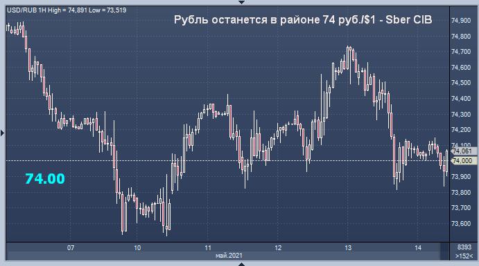 Сбербанк огласил прогноз курса рубля на пятницу