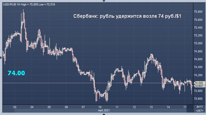 Сбербанк назвал прогнозный курс рубля на понедельник