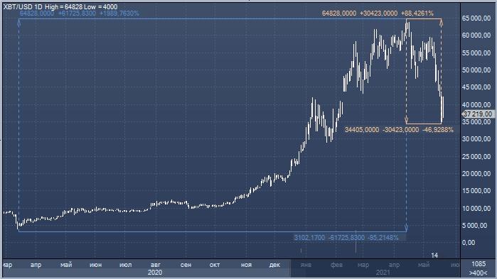 Банки заявили, что рыночная стоимость биткоина ...