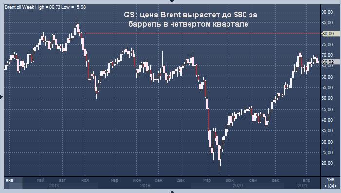 Goldman Sachs: возвращение Ирана не помешает нефти Brent ...