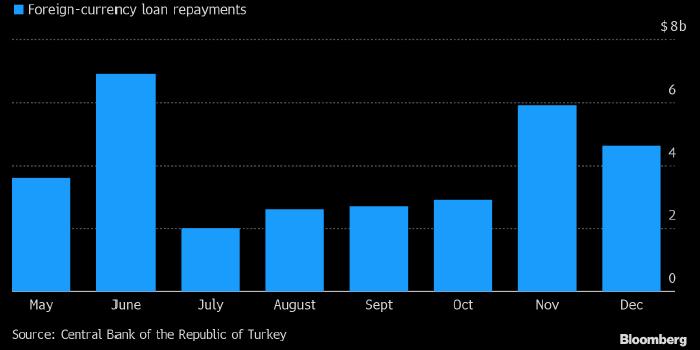 Турецкая лира может оказаться под сильным давлением