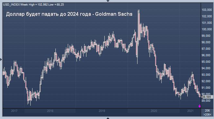 Доллар будет падать до 2024 года - Goldman Sachs