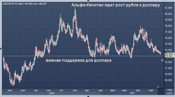 Альфа-Капитал ждет дальнейшего усиления рубля к ...