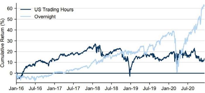 ФРБ Нью-Йорка объяснил, почему фьючерсы на S&P 500 ...