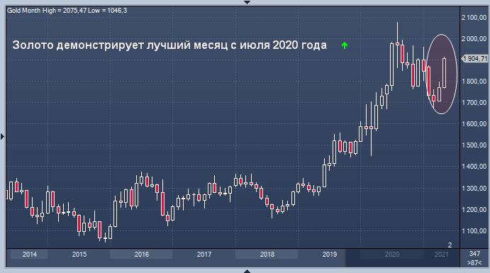 Золото демонстрирует лучший месяц с июля 2020 года