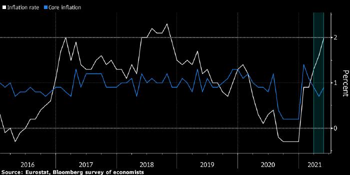 Инфляция в Еврозоне достигла двухлетнего максимума