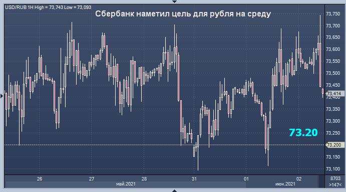 Сбербанк прогнозирует дальнейшее укрепление рубля ...