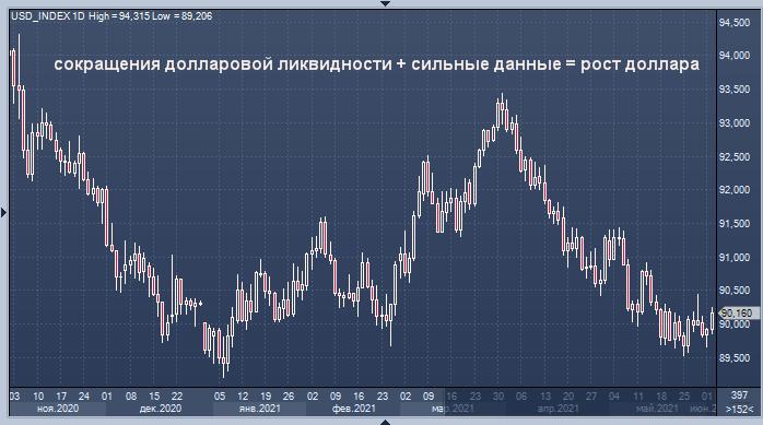 Credit Agricole ждет сокращения долларовой ликвидности