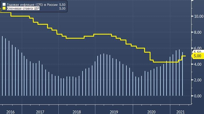 Уралсиб ждет повышения ставки ЦБ на 50 б.п. ...