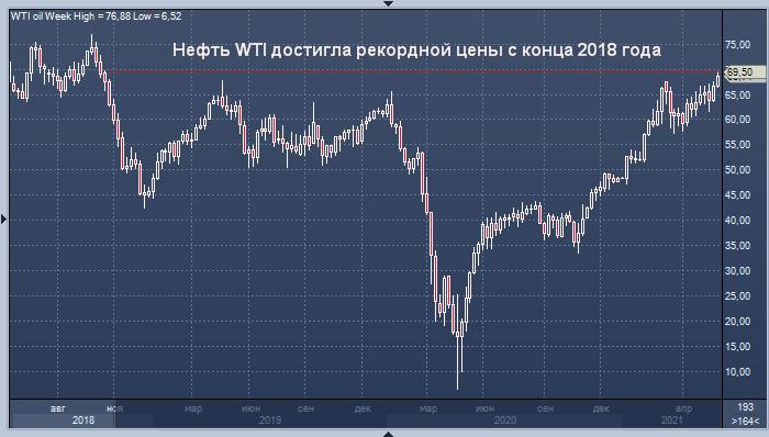 Цена нефти WTI достигла рекорда с конца 2018 года