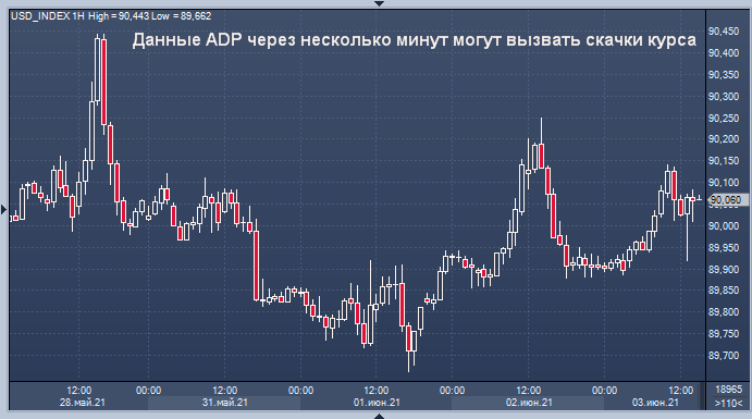 Доллар ждет выхода отчета ADP