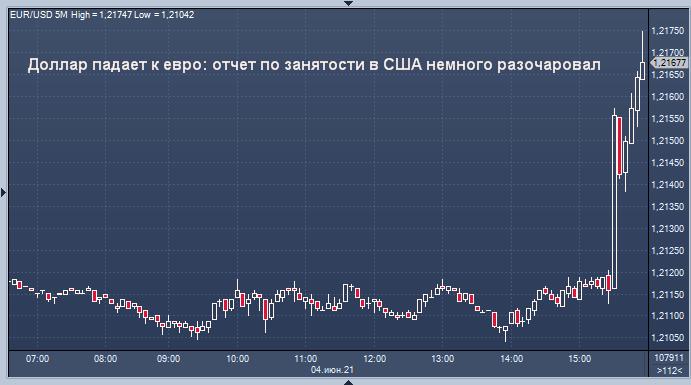 Курс доллара снижается после публикации отчета о ...