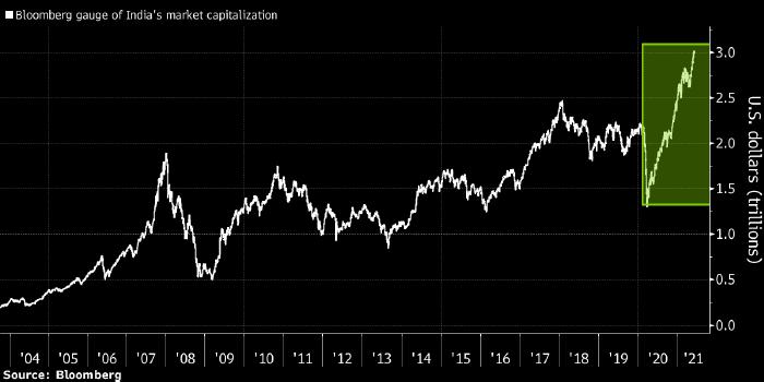 Капитализация рынка акций Индии впервые превысила ...