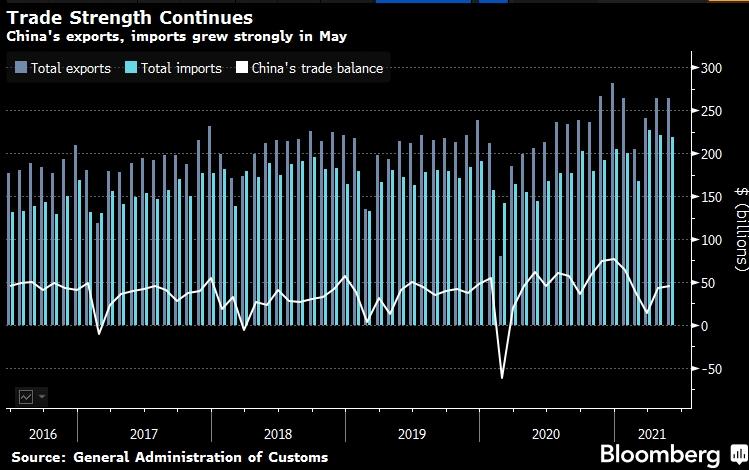 Импорт Китая растет самыми быстрыми темпами за ...