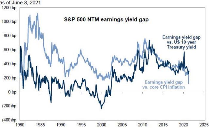 Goldman Sachs рассказал, как инфляция влияет на акции