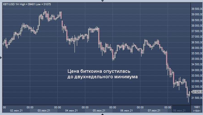 Криптовалюты рухнули после возвращения части ...