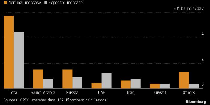 Bloomberg: реальные возможности ОПЕК по увеличению ...