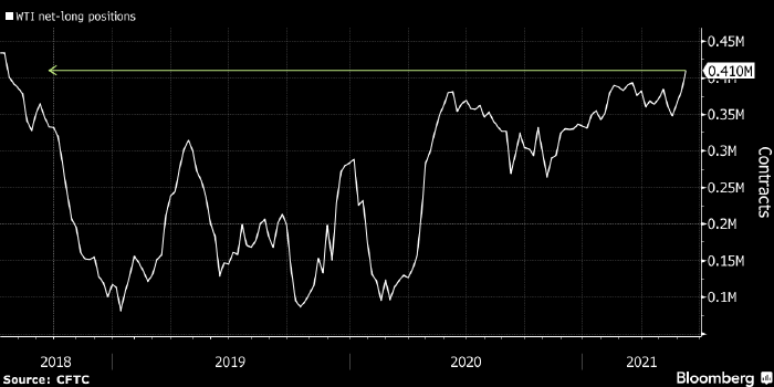 Спекулянты увеличили ставки на рост нефти WTI до ...