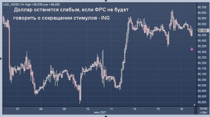 ING ждет ослабления доллара и укрепления рубля после ...
