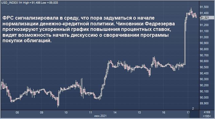 Доллар достиг 2-месячного максимума на фоне ...