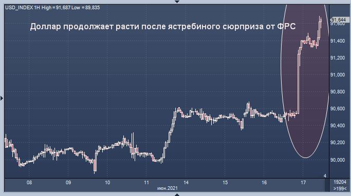 Доллар продолжает расти после ястребиного сюрприза ...