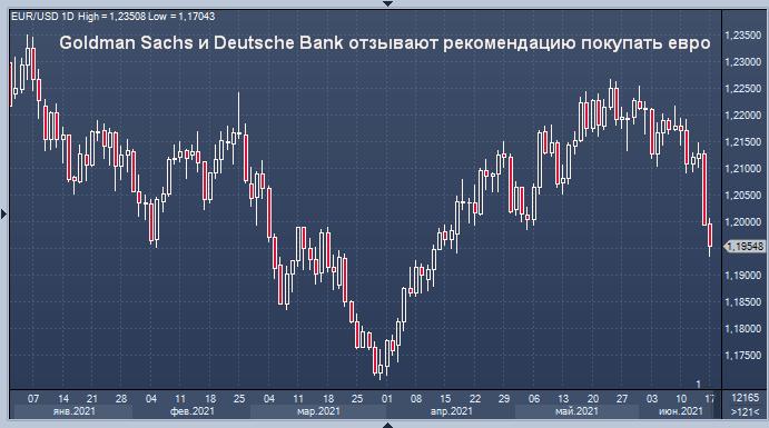 Goldman Sachs и Deutsche Bank отзывают рекомендацию покупать евро