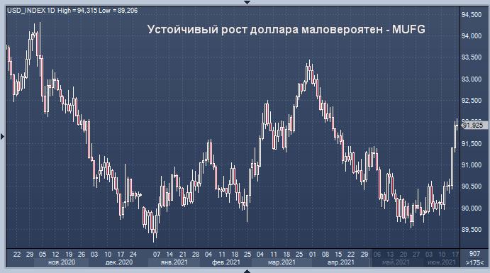 Устойчивый рост доллара маловероятен - MUFG