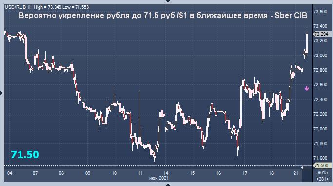 Сбербанк дал прогноз курса рубля на ближайшее время