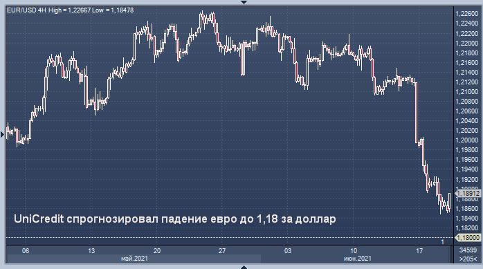 UniCredit спрогнозировал падение евро до 1,18 за доллар