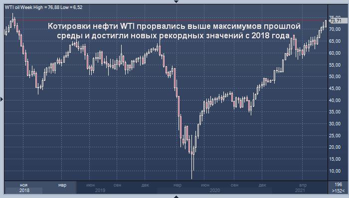 Цена нефти WTI достигла новых рекордных уровней с 2018 ...