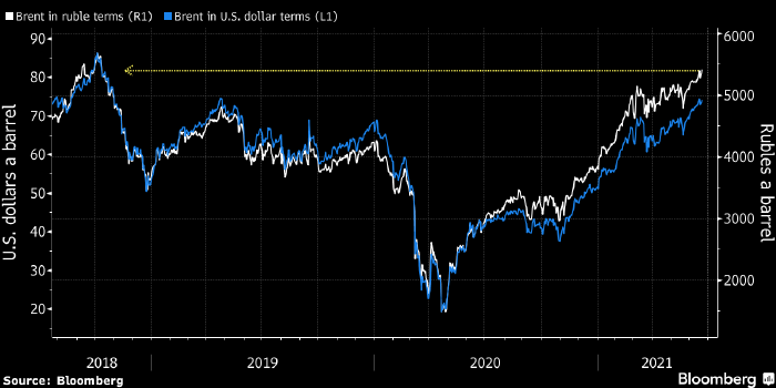 Рублевая цена нефти Brent достигла рекорда с 2018 года ...