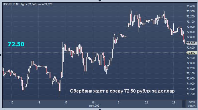 Сбербанк обозначил цель укрепления рубля сегодня